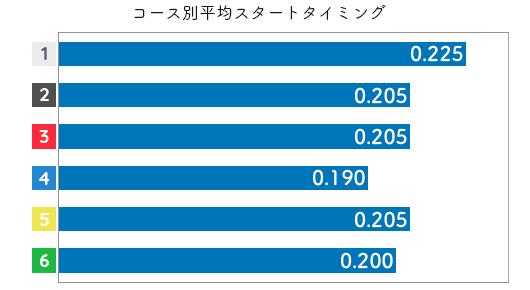 茶谷桜 STデータ1