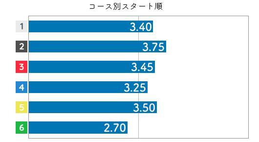 茶谷桜 STデータ2