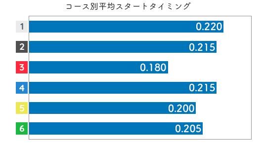 茶谷桜 STデータ3