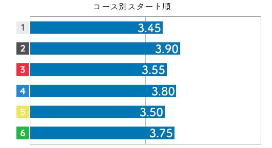 茶谷桜 STデータ4
