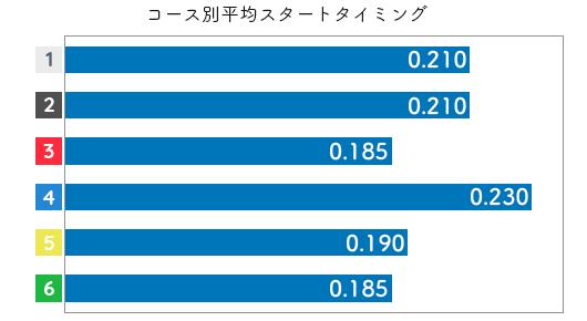 茶谷桜 STデータ5