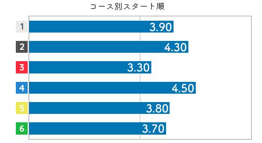 茶谷桜 STデータ6