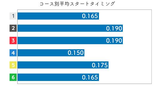 大瀧明日香 STデータ1