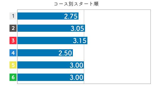 大瀧明日香 STデータ2