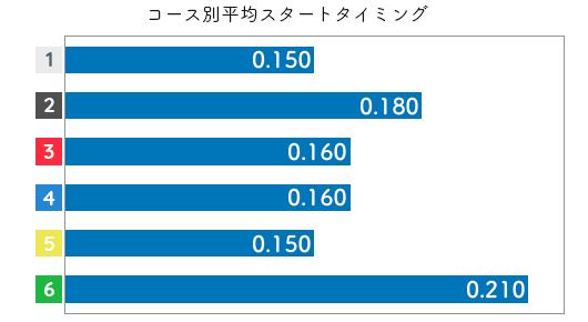 大瀧明日香 STデータ3