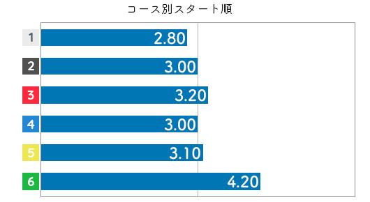 大瀧明日香 STデータ4