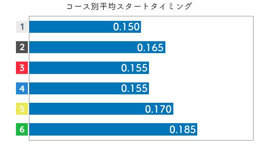 大瀧明日香 STデータ5