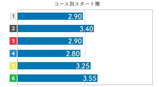 大瀧明日香 STデータ6