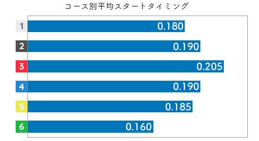 堀之内紀代子  STデータ3