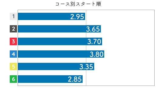 堀之内紀代子  STデータ4