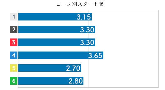 堀之内紀代子  STデータ6