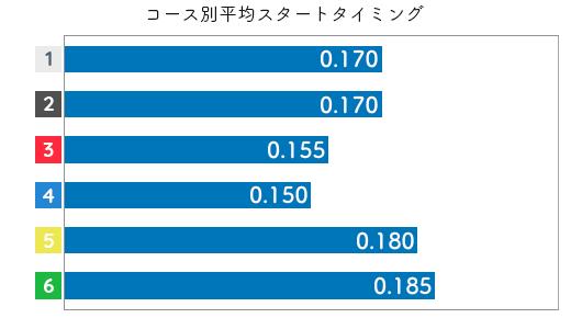 佐々木裕美 STデータ1