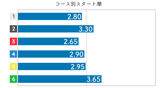 佐々木裕美 STデータ2