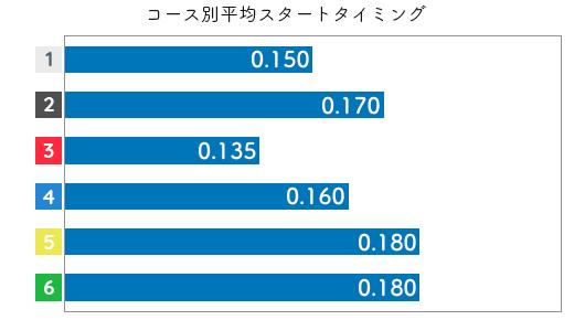 佐々木裕美 STデータ3