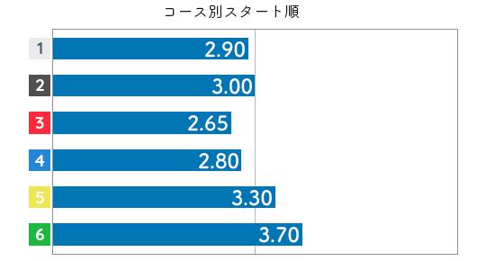 佐々木裕美 STデータ4