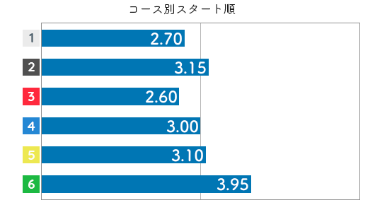 佐々木裕美 STデータ6