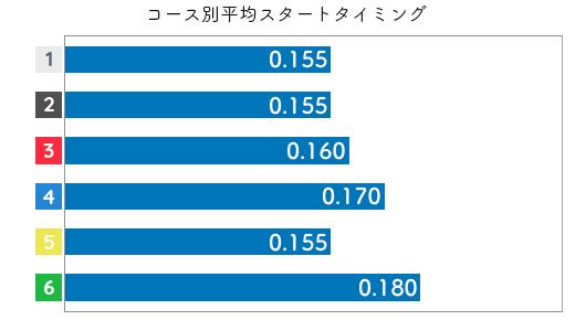 田口節子 STデータ1