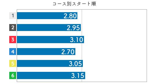 田口節子 STデータ2
