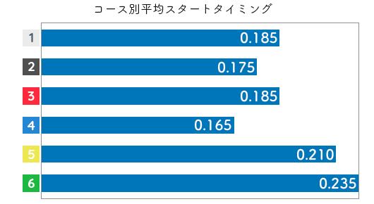 田口節子 STデータ3