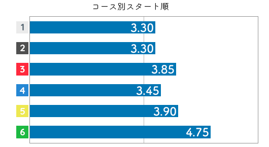 田口節子 STデータ4