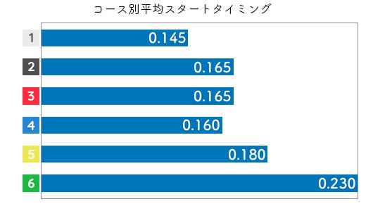 田口節子 STデータ5
