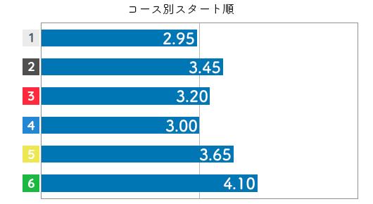 田口節子 STデータ6