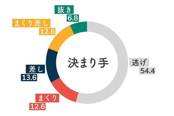 田口節子 決まり手傾向3