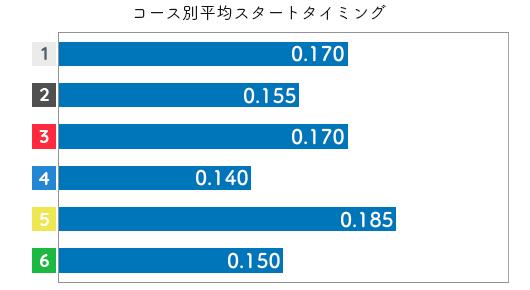金田幸子 STデータ1