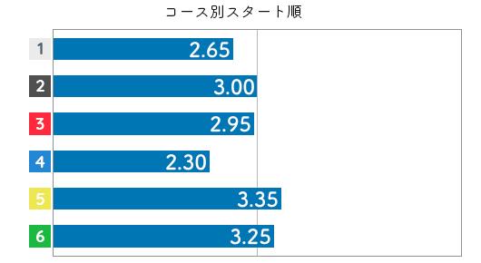 金田幸子 STデータ2