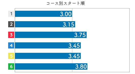 金田幸子 STデータ4