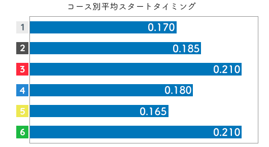 金田幸子 STデータ5