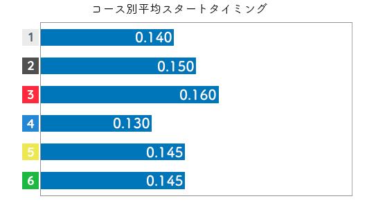 宇野弥生 STデータ1