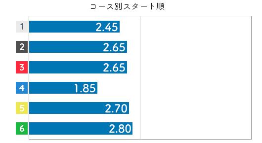宇野弥生 STデータ2
