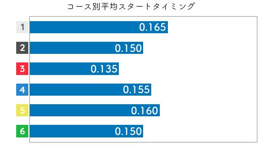 宇野弥生 STデータ3