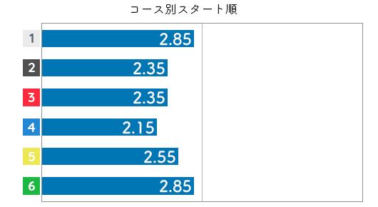 宇野弥生 STデータ4