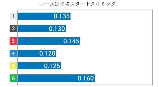 宇野弥生 STデータ5