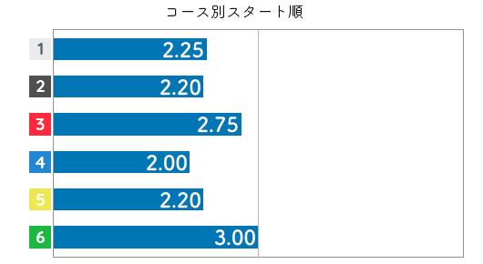 宇野弥生 STデータ6