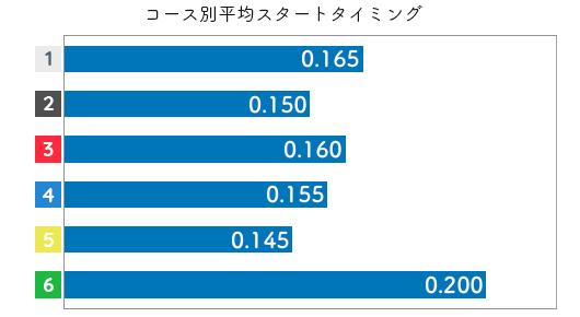 長嶋万記 STデータ1