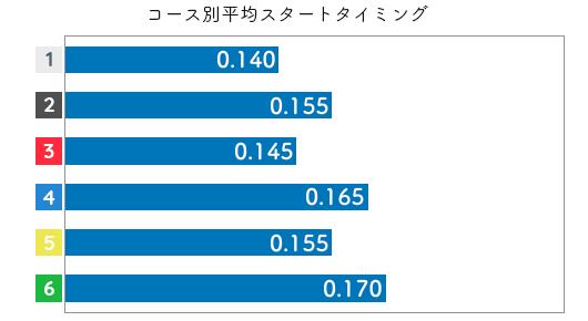 長嶋万記 STデータ3