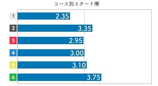 長嶋万記 STデータ4