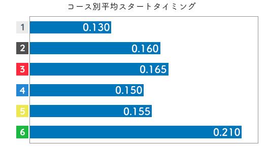 長嶋万記 STデータ5