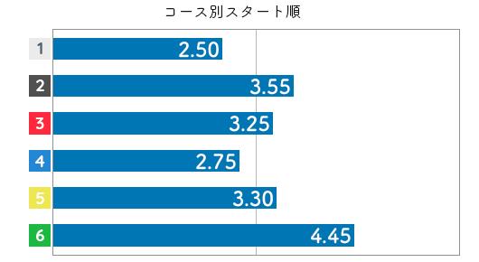 長嶋万記 STデータ6