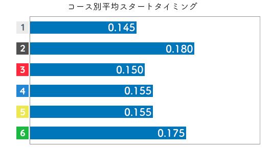 平田さやか STデータ1
