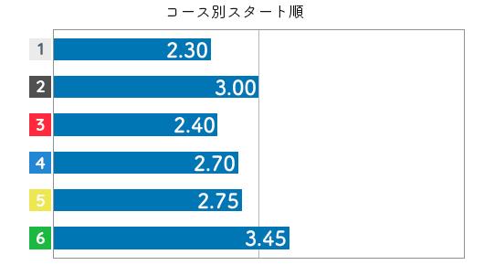 平田さやか STデータ2