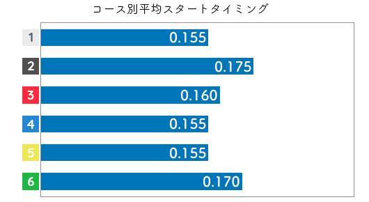 平田さやか STデータ3