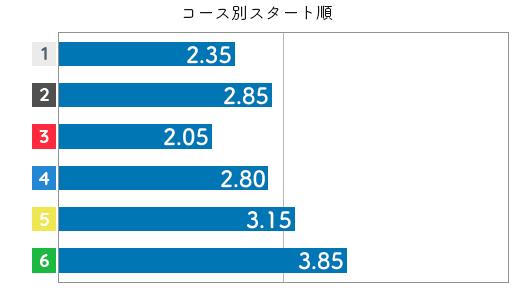 平田さやか STデータ4