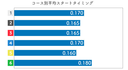 平田さやか STデータ5