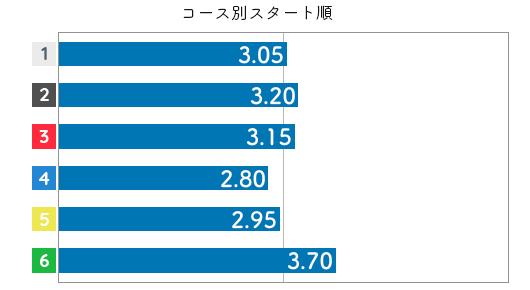平田さやか STデータ6