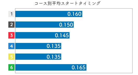 落合直子 STデータ3
