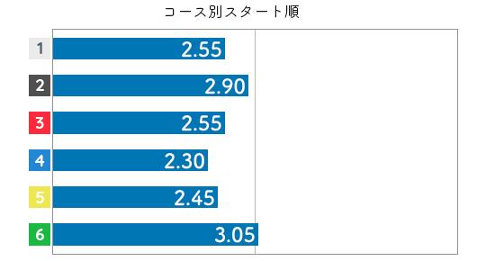 落合直子 STデータ4